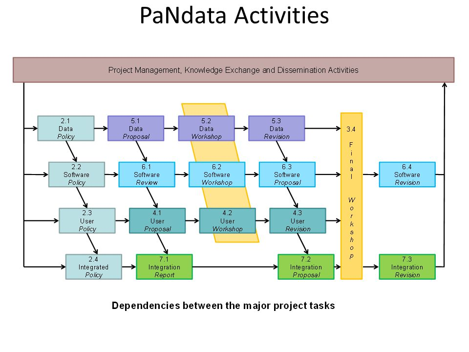 PaNdata Activities