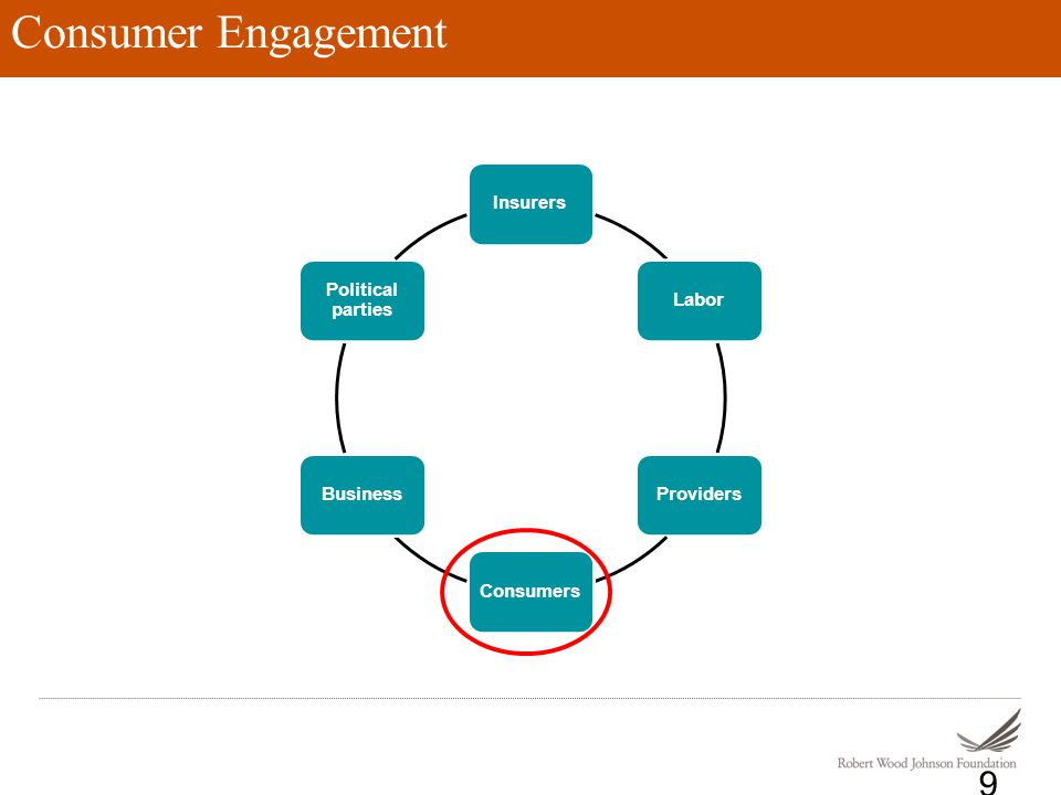 Consumer Engagement 9 InsurersLaborProvidersConsumersBusiness Political parties