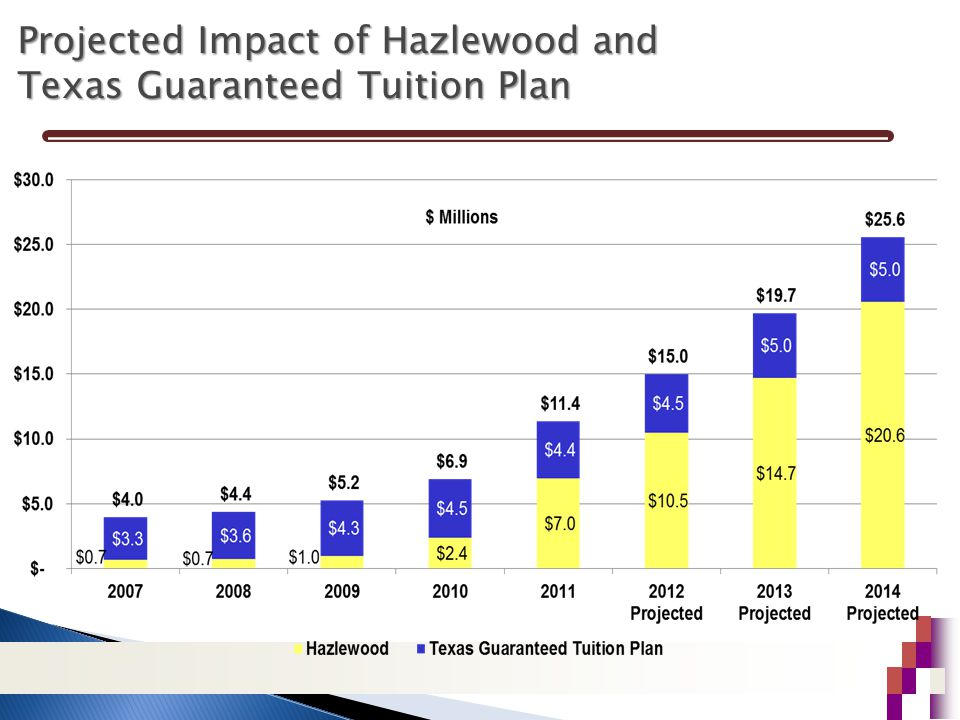 Projected Impact of Hazlewood and Texas Guaranteed Tuition Plan