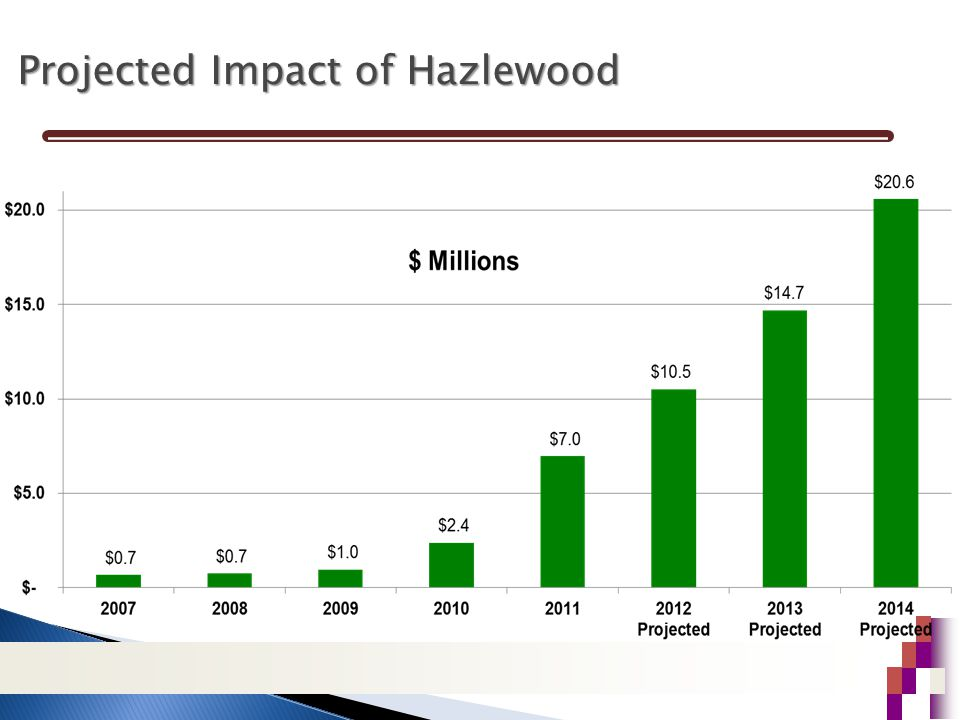 Projected Impact of Hazlewood