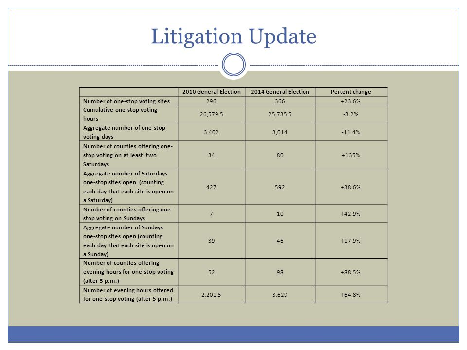 Litigation Update 2010 General Election2014 General ElectionPercent change Number of one-stop voting sites296366+23.6% Cumulative one-stop voting hours 26,579.525,735.5-3.2% Aggregate number of one-stop voting days 3,4023,014-11.4% Number of counties offering one- stop voting on at least two Saturdays 3480+135% Aggregate number of Saturdays one-stop sites open (counting each day that each site is open on a Saturday) 427592+38.6% Number of counties offering one- stop voting on Sundays 710+42.9% Aggregate number of Sundays one-stop sites open (counting each day that each site is open on a Sunday) 3946+17.9% Number of counties offering evening hours for one-stop voting (after 5 p.m.) 5298+88.5% Number of evening hours offered for one ‑ stop voting (after 5 p.m.) 2,201.53,629+64.8%