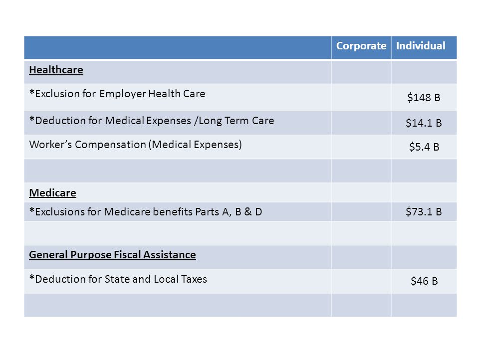 CorporateIndividual Healthcare *Exclusion for Employer Health Care $148 B *Deduction for Medical Expenses /Long Term Care $14.1 B Worker's Compensatio
