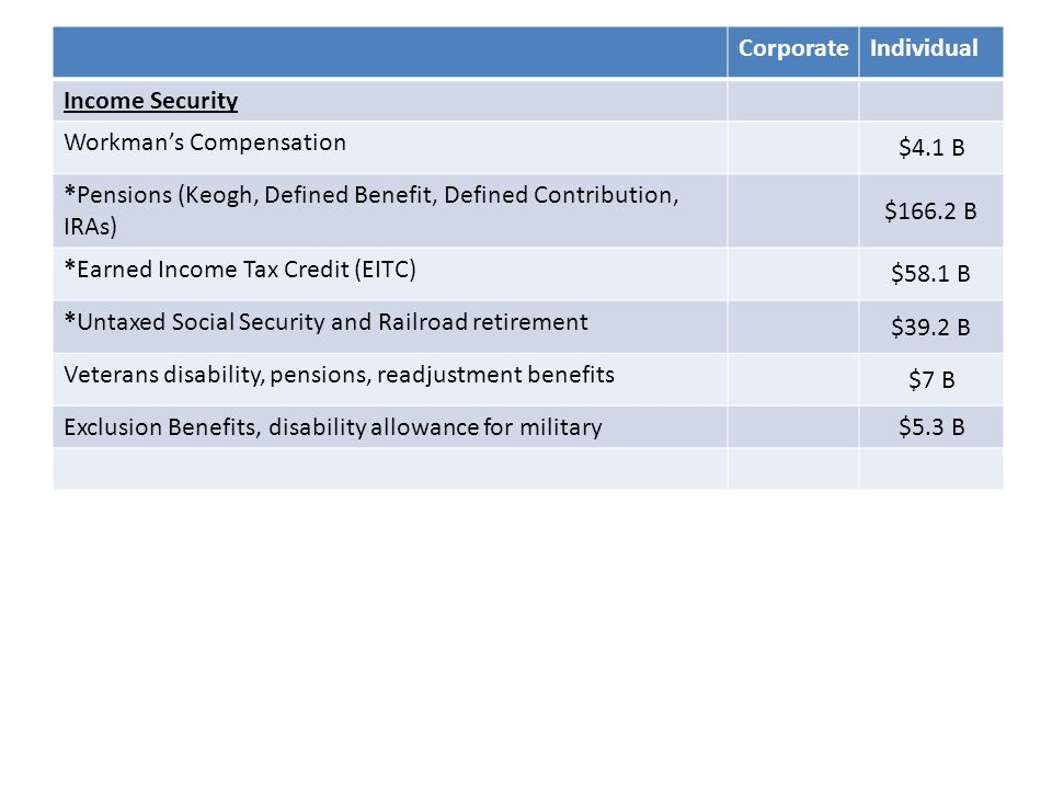 CorporateIndividual Income Security Workman's Compensation $4.1 B *Pensions (Keogh, Defined Benefit, Defined Contribution, IRAs) $166.2 B *Earned Income Tax Credit (EITC) $58.1 B *Untaxed Social Security and Railroad retirement $39.2 B Veterans disability, pensions, readjustment benefits $7 B Exclusion Benefits, disability allowance for military $5.3 B