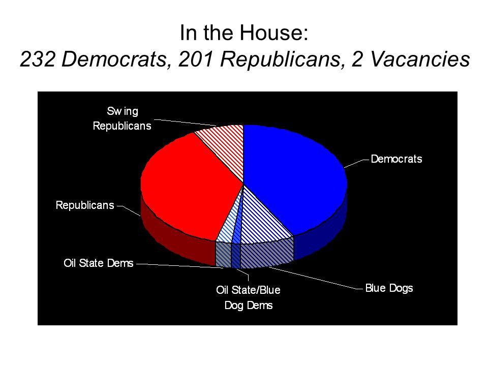 In the Senate: 49 Democrats, 2 Independents, 49 Republicans