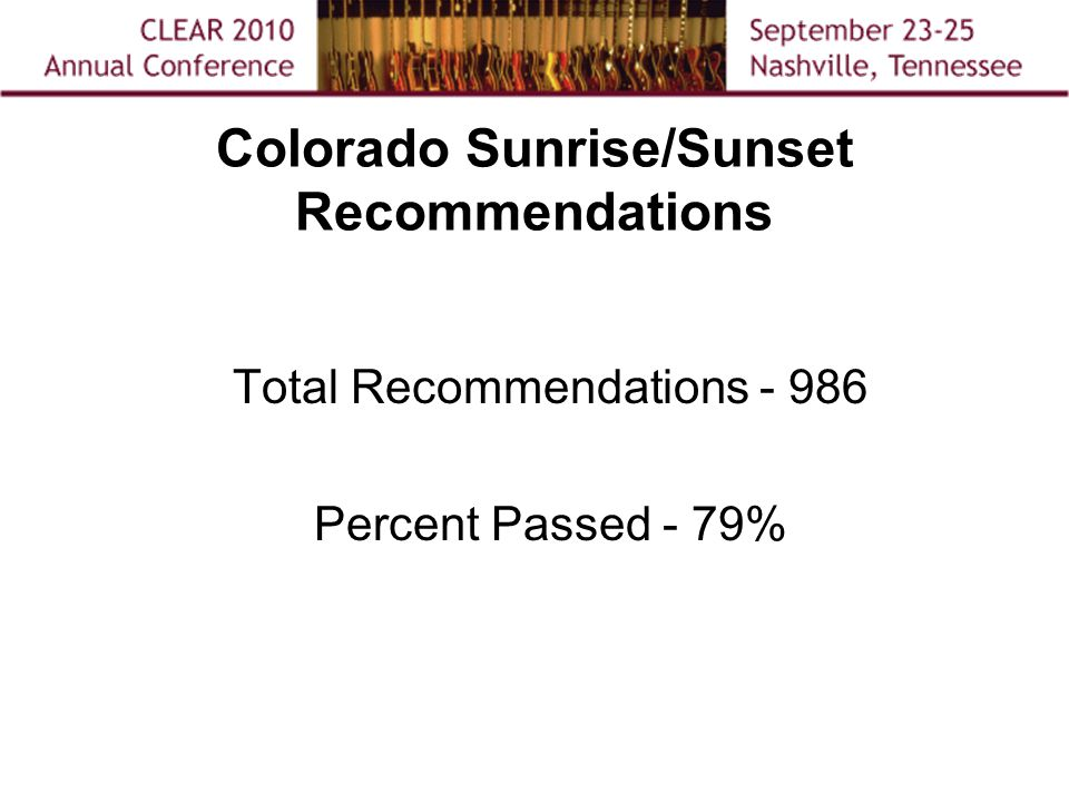 Colorado Sunrise/Sunset Recommendations Total Recommendations - 986 Percent Passed - 79%
