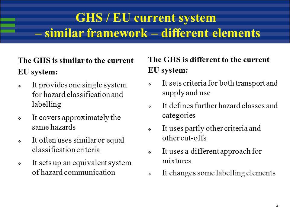 4. GHS / EU current system – similar framework – different elements The GHS is similar to the current EU system:  It provides one single system for h