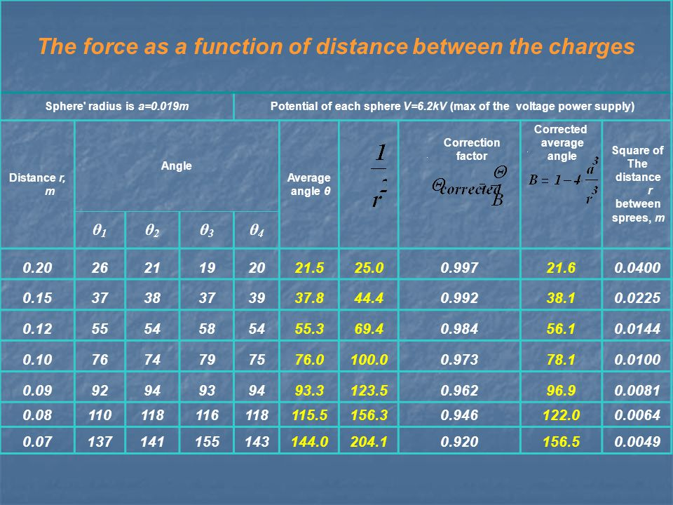 The force as a function of distance between the charges Sphere radius is a=0.019mPotential of each sphere V=6.2kV (max of the voltage power supply) Distance r, m Angle Average angle θ Correction factor Corrected average angle Square of The distance r between sprees, m θ1θ1 θ2θ2 θ3θ3 θ4θ4 0.202621192021.525.00.99721.60.0400 0.153738373937.844.40.99238.10.0225 0.125554585455.369.40.98456.10.0144 0.107674797576.0100.00.97378.10.0100 0.099294939493.3123.50.96296.90.0081 0.08110118116118115.5156.30.946122.00.0064 0.07137141155143144.0204.10.920156.50.0049