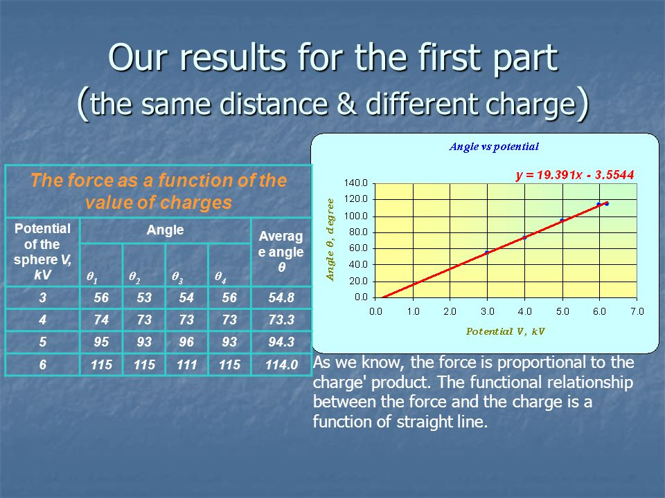 Our results for the first part ( the same distance & different charge ) As we know, the force is proportional to the charge product.