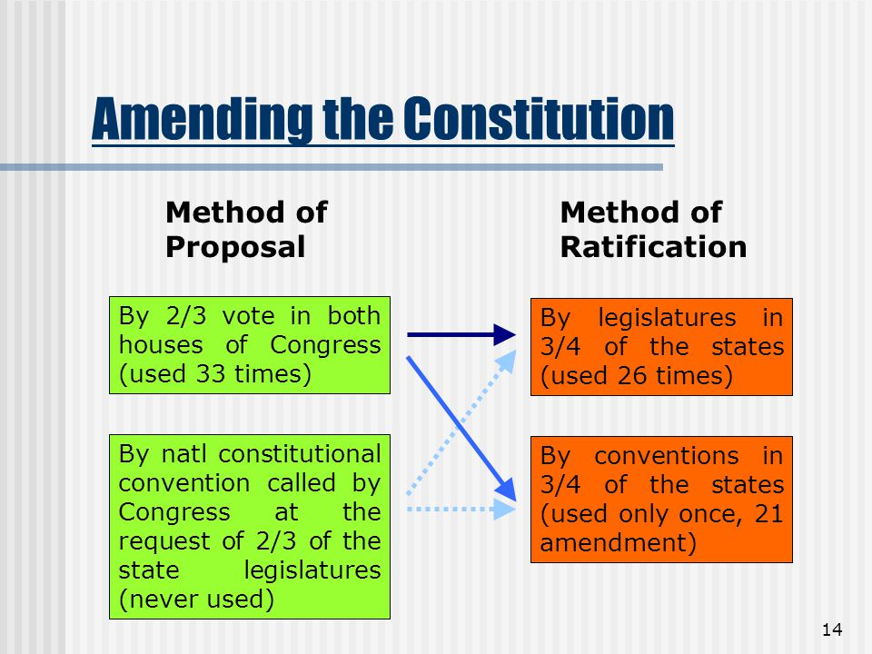 14 Amending the Constitution Method of Proposal Method of Ratification By 2/3 vote in both houses of Congress (used 33 times) By natl constitutional c