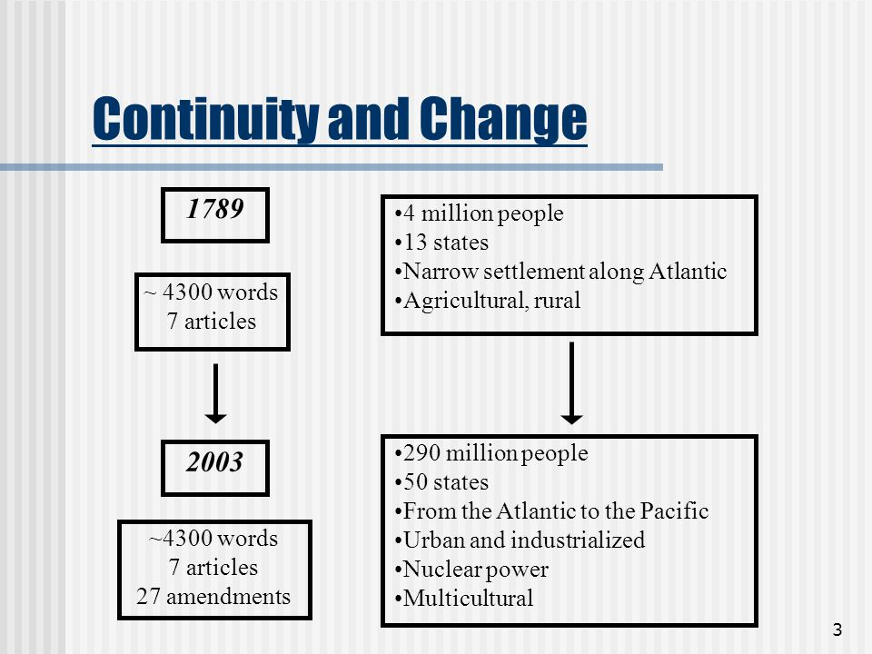 3 Continuity and Change ~ 4300 words 7 articles 4 million people 13 states Narrow settlement along Atlantic Agricultural, rural 1789 ~4300 words 7 art