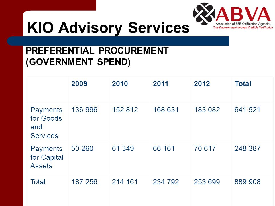 KIO Advisory Services PREFERENTIAL PROCUREMENT (GOVERNMENT SPEND)
