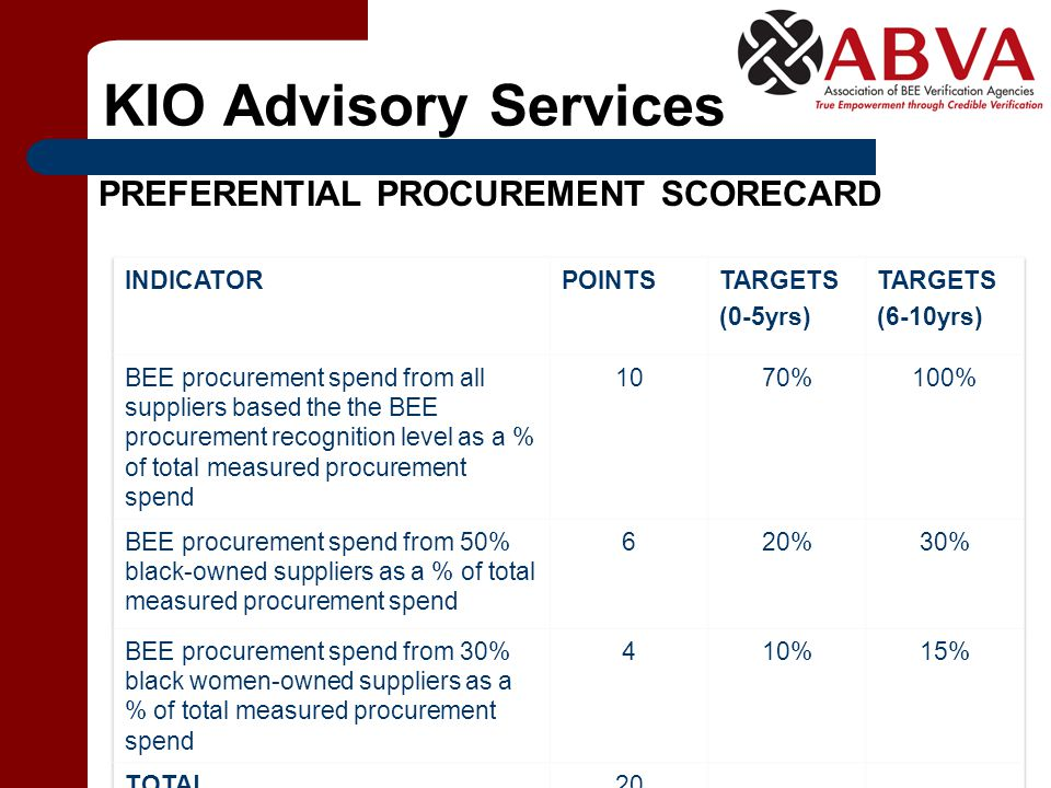 KIO Advisory Services PREFERENTIAL PROCUREMENT SCORECARD