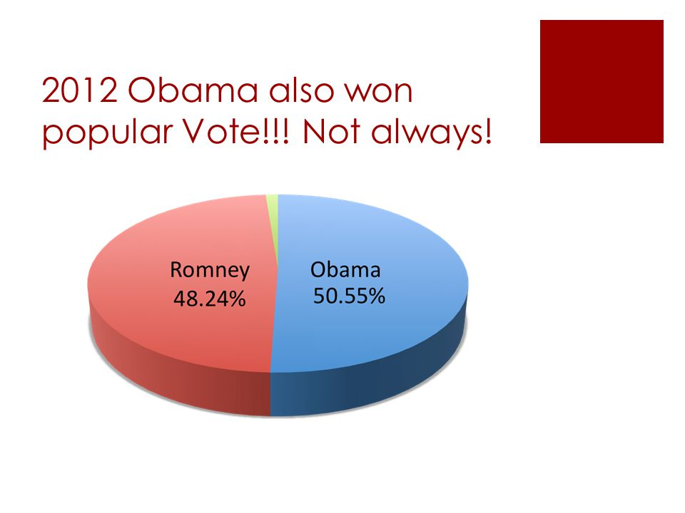 2012 Obama also won popular Vote!!! Not always!