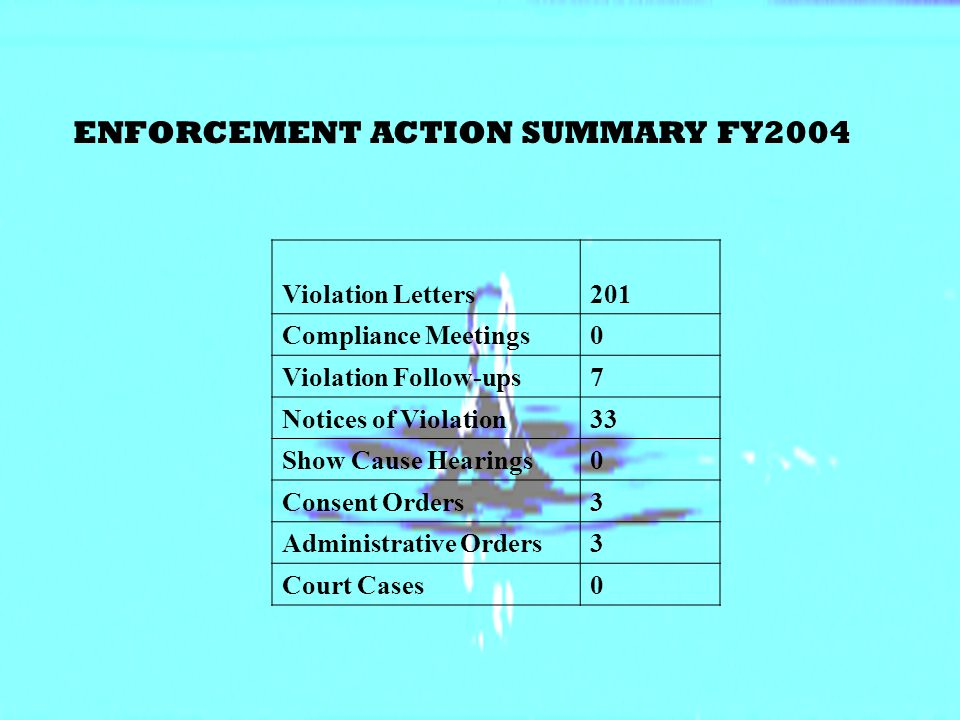 ENFORCEMENT ACTION SUMMARY FY2004 Violation Letters201 Compliance Meetings0 Violation Follow-ups7 Notices of Violation33 Show Cause Hearings0 Consent Orders3 Administrative Orders3 Court Cases0