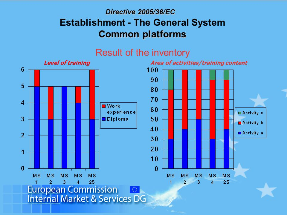 Directive 2005/36/EC Result of the inventory Level of trainingArea of activities/training content Common platforms Establishment - The General System