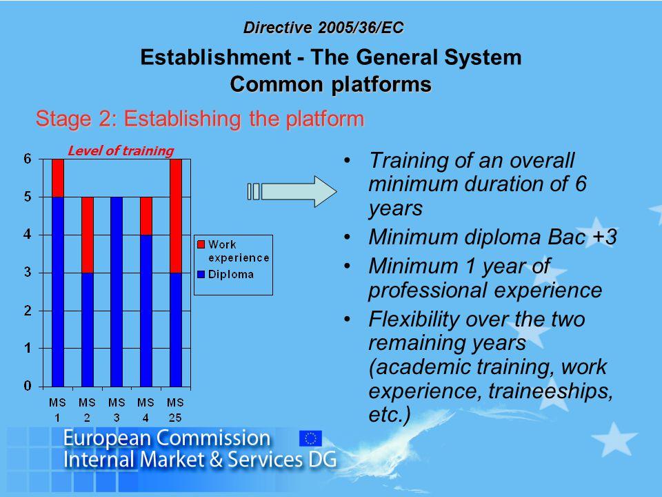 Directive 2005/36/EC Stage 2: Establishing the platform Training of an overall minimum duration of 6 years Minimum diploma Bac +3 Minimum 1 year of pr