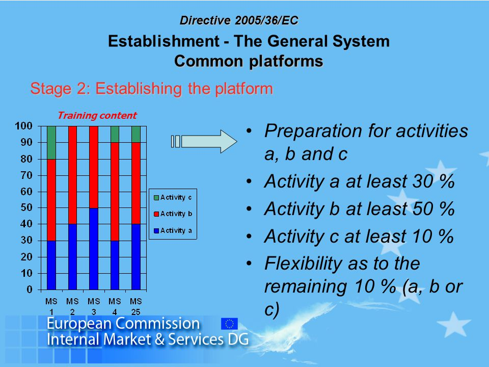 Directive 2005/36/EC Common platforms Establishment - The General System Common platforms Preparation for activities a, b and c Activity a at least 30