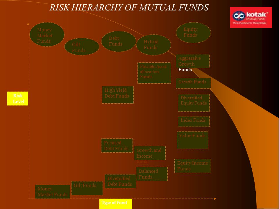 RISK HIERARCHY OF MUTUAL FUNDS Money Market Funds Gilt Funds Balanced Funds Equity Income Funds Growth and Income funds Focused Debt Funds Value Funds