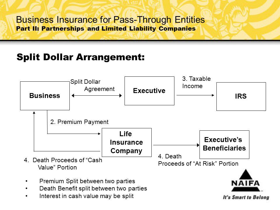 "Split Dollar Arrangement: Split Dollar Agreement 4. Death Proceeds of ""Cash Value"" Portion 4. Death Proceeds of ""At Risk"" Portion 2. Premium Payment 3"