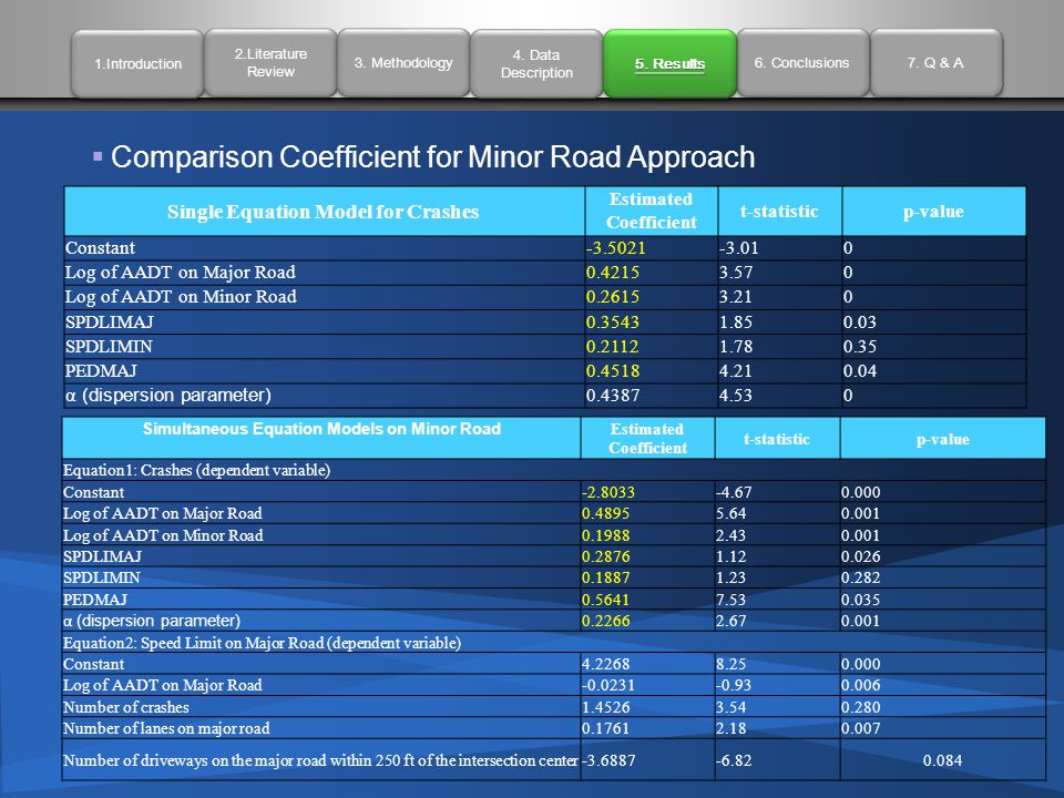  Comparison Coefficient for Minor Road Approach Single Equation Model for Crashes Estimated Coefficient t-statisticp-value Constant-3.5021-3.010 Log of AADT on Major Road0.42153.570 Log of AADT on Minor Road0.26153.210 SPDLIMAJ0.35431.850.03 SPDLIMIN0.21121.780.35 PEDMAJ0.45184.210.04 α (dispersion parameter) 0.43874.530 1.Introduction 2.Literature Review 2.Literature Review 3.
