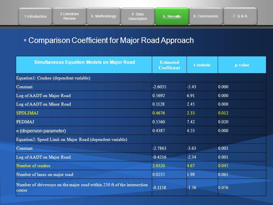  Comparison Coefficient for Major Road Approach 1.Introduction 2.Literature Review 2.Literature Review 3. Methodology 4. Data Description 4. Data Des