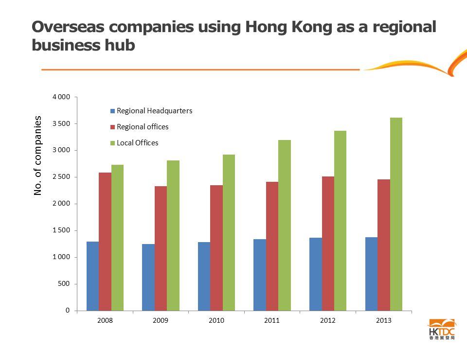 Overseas companies using Hong Kong as a regional business hub No. of companies