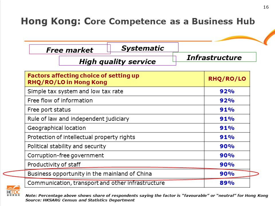 Hong Kong: C ore Competence as a Business Hub Free market Infrastructure Systematic High quality service 16 Note: Percentage above shows share of respondents saying the factor is favourable or neutral for Hong Kong Source: HKSARG Census and Statistics Department Factors affecting choice of setting up RHQ/RO/LO in Hong Kong RHQ/RO/LO Simple tax system and low tax rate92% Free flow of information92% Free port status91% Rule of law and independent judiciary91% Geographical location91% Protection of intellectual property rights91% Political stability and security90% Corruption-free government90% Productivity of staff90% Business opportunity in the mainland of China90% Communication, transport and other infrastructure89%