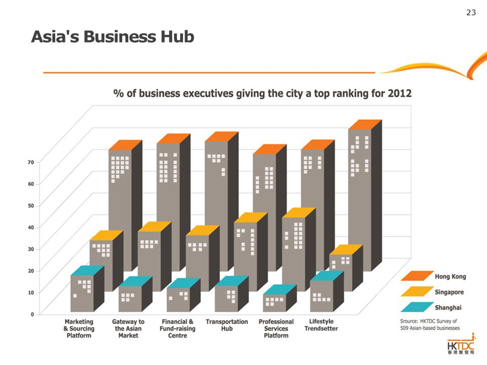 Asia s Business Hub 23