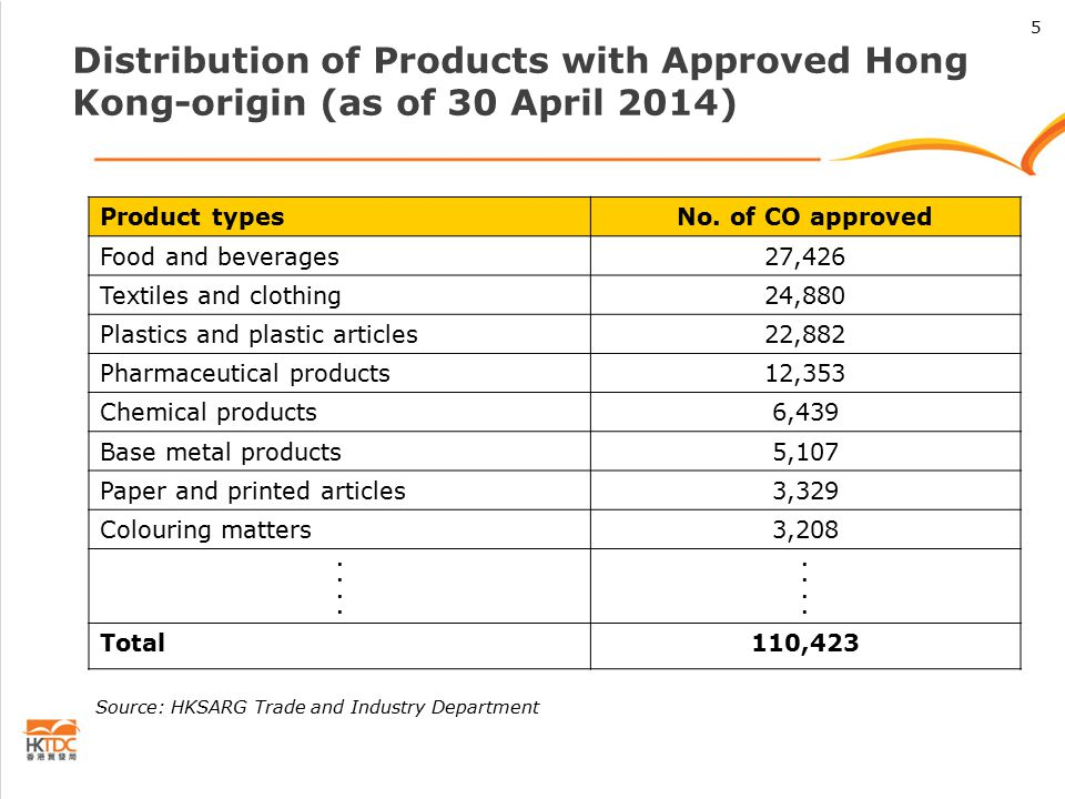Distribution of Products with Approved Hong Kong-origin (as of 30 April 2014) Product typesNo.