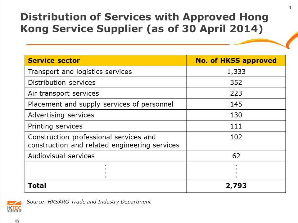 Distribution of Services with Approved Hong Kong Service Supplier (as of 30 April 2014) Service sectorNo.