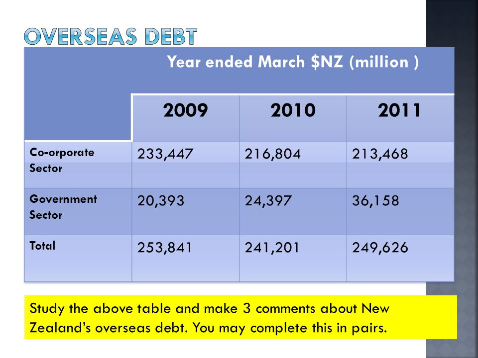 Study the above table and make 3 comments about New Zealand's overseas debt.