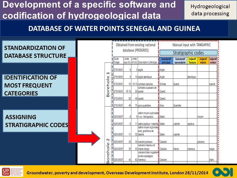 Development of a specific software and codification of hydrogeological data CALIBRATION OF HYDRAULIC PARAMETERS THROUGH FIELD MEASUREMENTS Pump and recovery test in hand dug wells K = 4*10 -5 m/s DATABASE OF WATER POINTS SENEGAL AND GUINEA STANDARDIZATION OF DATABASE STRUCTURE IDENTIFICATION OF MOST FREQUENT CATEGORIES ASSIGNING STRATIGRAPHIC CODES Groundwater, poverty and development, Overseas Development Institute, London 28/11/2014 Hydrogeological data processing