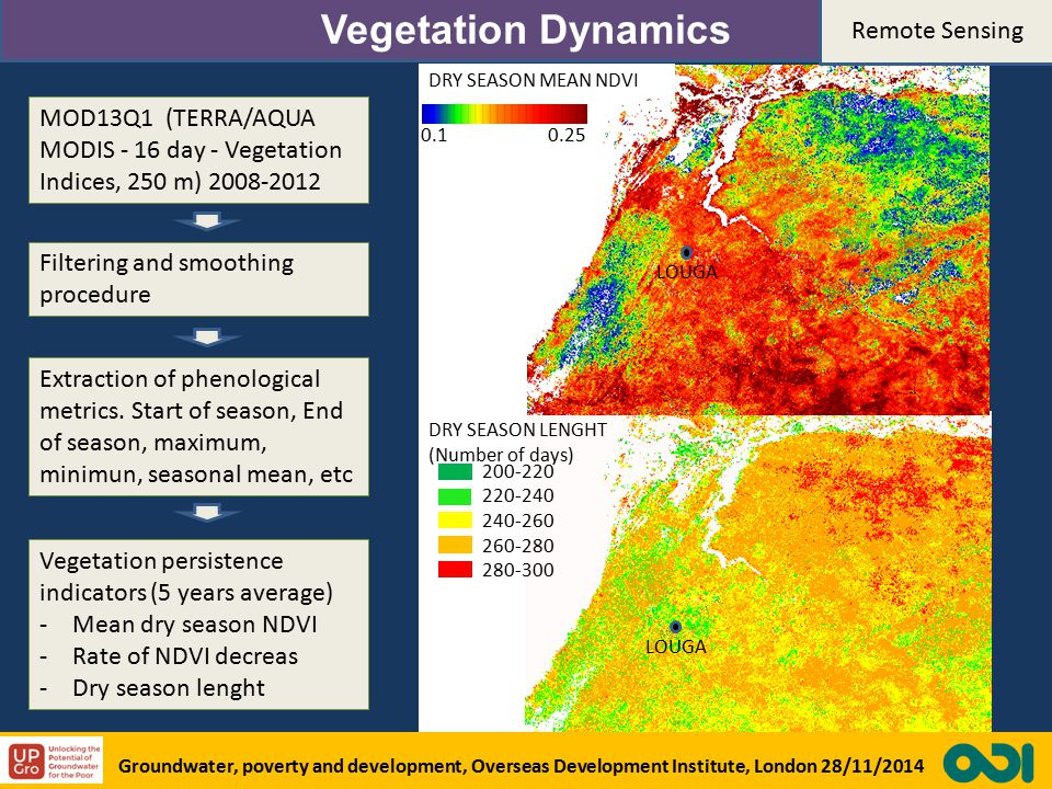 Vegetation Dynamics MOD13Q1 (TERRA/AQUA MODIS - 16 day - Vegetation Indices, 250 m) 2008-2012 Filtering and smoothing procedure Extraction of phenological metrics.