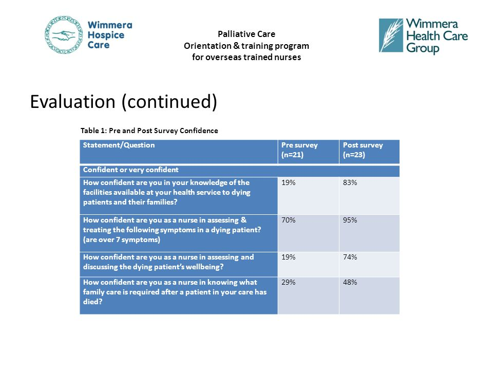 Palliative Care Orientation & training program for overseas trained nurses Evaluation (continued) Statement/QuestionPre survey (n=21) Post survey (n=23) Confident or very confident How confident are you in your knowledge of the facilities available at your health service to dying patients and their families.