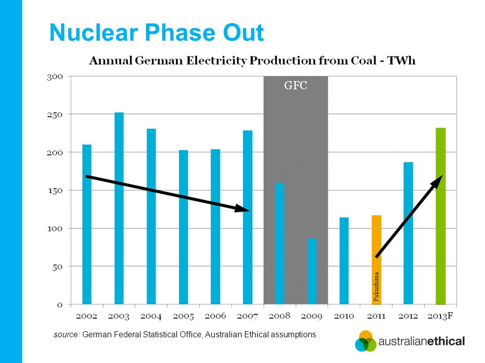 Nuclear Phase Out source: German Federal Statistical Office, Australian Ethical assumptions