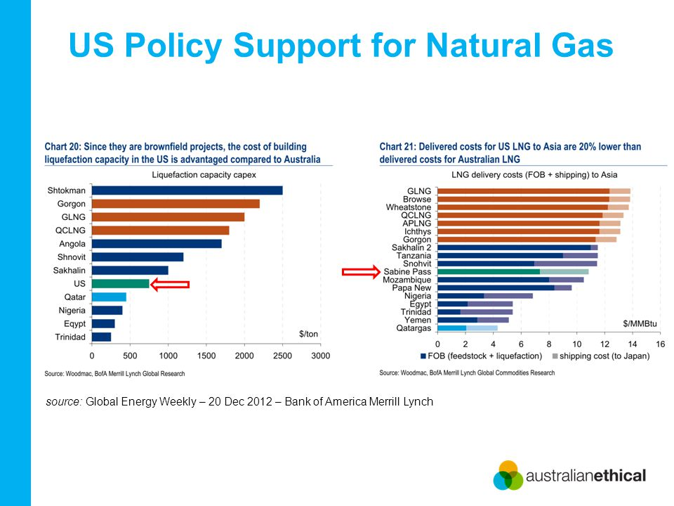 US Policy Support for Natural Gas source: Global Energy Weekly – 20 Dec 2012 – Bank of America Merrill Lynch
