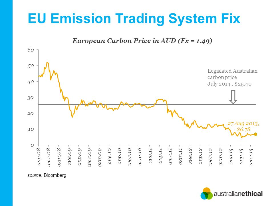 EU Emission Trading System Fix source: Bloomberg Legislated Australian carbon price July 2014, $25.40