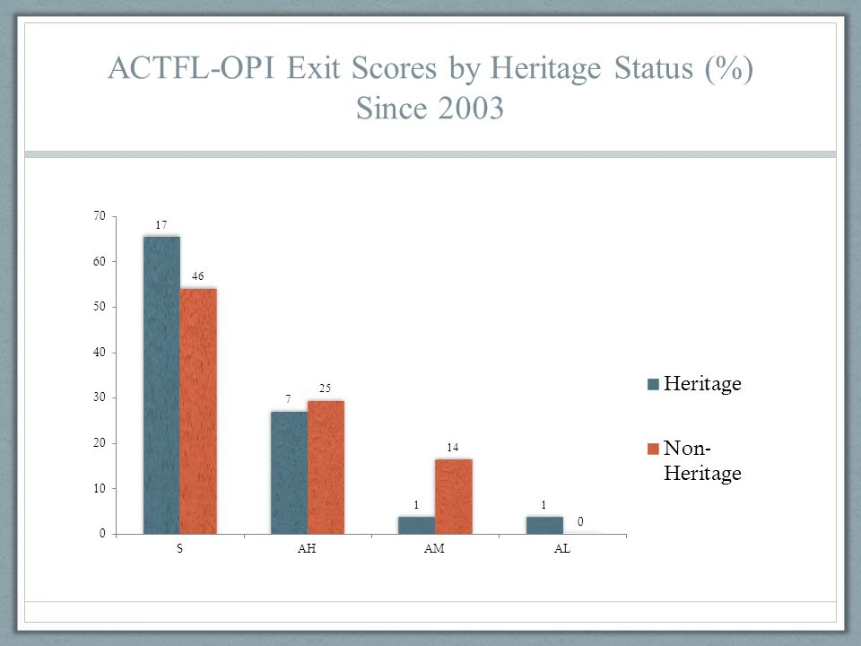ACTFL-OPI Exit Scores by Heritage Status (%) Since 2003