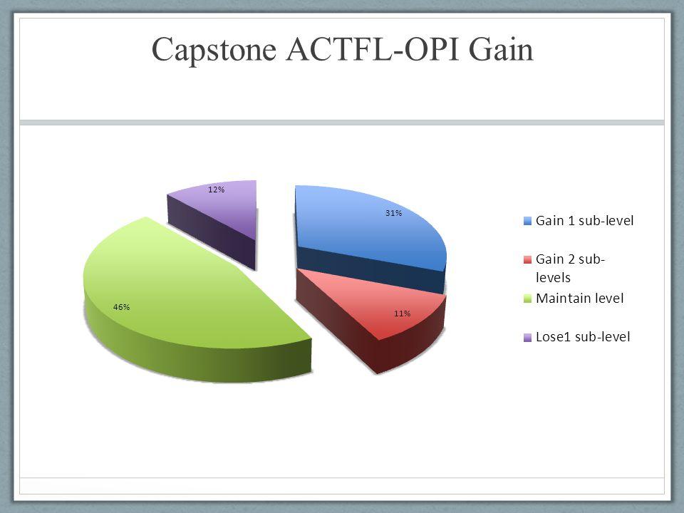Capstone ACTFL-OPI Gain