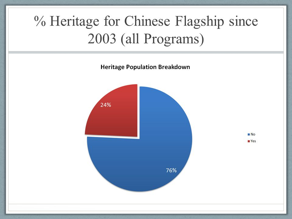 % Heritage for Chinese Flagship since 2003 (all Programs)