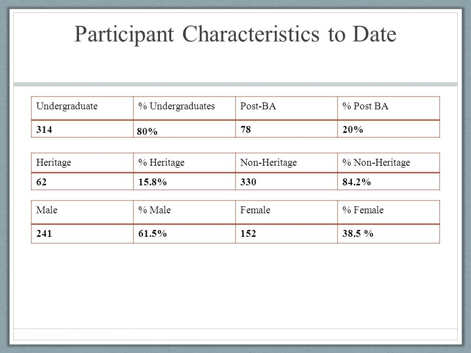 Participant Characteristics to Date Undergraduate% UndergraduatesPost-BA% Post BA 314 80% 7820% Heritage% HeritageNon-Heritage% Non-Heritage 6215.8%33084.2% Male% MaleFemale% Female 24161.5%15238.5 %