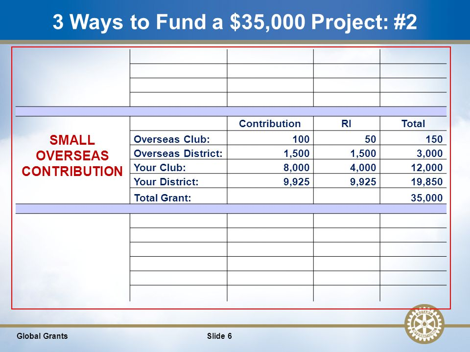 7 3 Ways to Fund a $35,000 Project: #3 Slide 7Global Grants LARGE OVERSEAS CONTRIBUTION ContributionRITotal Overseas Club:1,0005001,500 Overseas District:5,000 10,000 Your Club:6,0003,0009,000 Your District:7,250 14,500 Total Grant:35,000