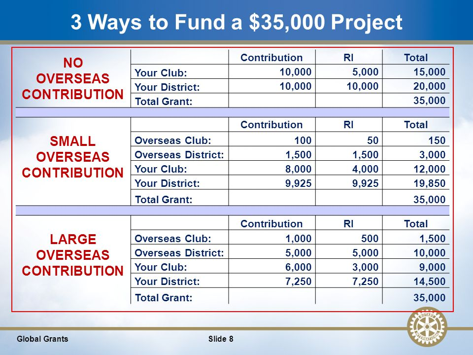 9 $35,000 Project – Rotary Vocabulary Slide 9Global Grants NO HOST CONTRIBUTION ContributionTRFTotal International Club: 10,0005,00015,000 International DDF: 10,000 20,000 Total Grant: 35,000 SMALL HOST CONTRIBUTION ContributionTRFTotal Host Club:10050150 Host DDF:1,500 3,000 International Club:8,0004,00012,000 International DDF:9,925 19,850 Total Grant:35,000 LARGE HOST CONTRIBUTION ContributionTRFTotal Host Club:1,0005001,500 Host DDF:5,000 10,000 International Club:6,0003,0009,000 International DDF:7,250 14,500 Total Grant:35,000