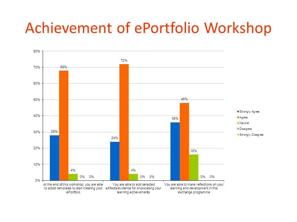 Achievement of ePortfolio Workshop