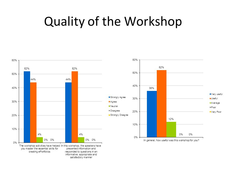 Quality of the Workshop