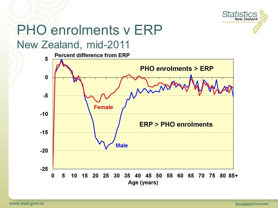 PHO enrolments v ERP New Zealand, mid-2011