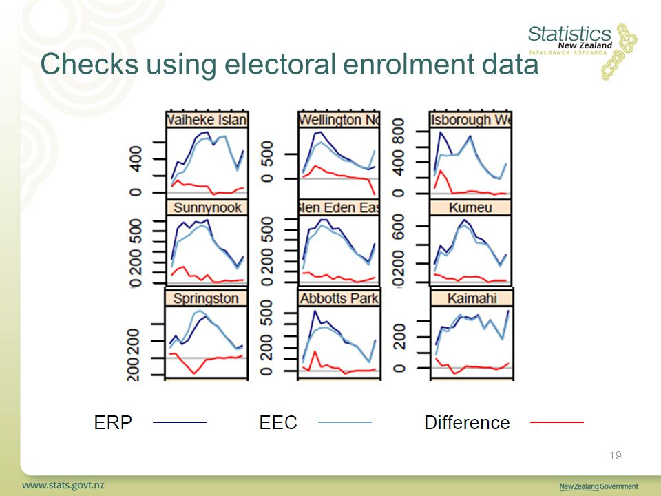 Checks using electoral enrolment data 19