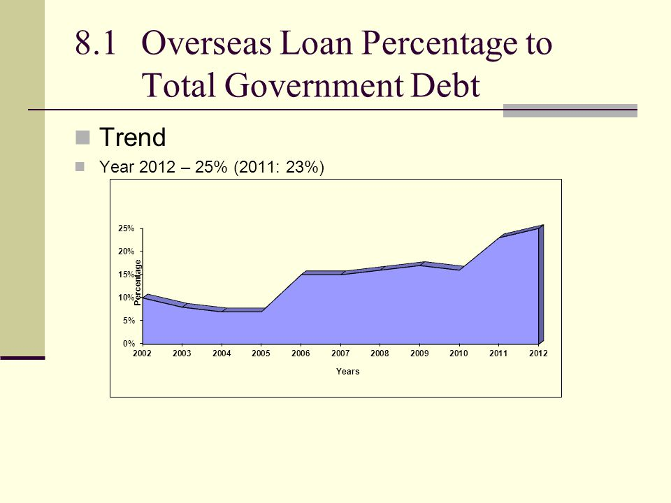 8.1Overseas Loan Percentage to Total Government Debt Trend Year 2012 – 25% (2011: 23%)