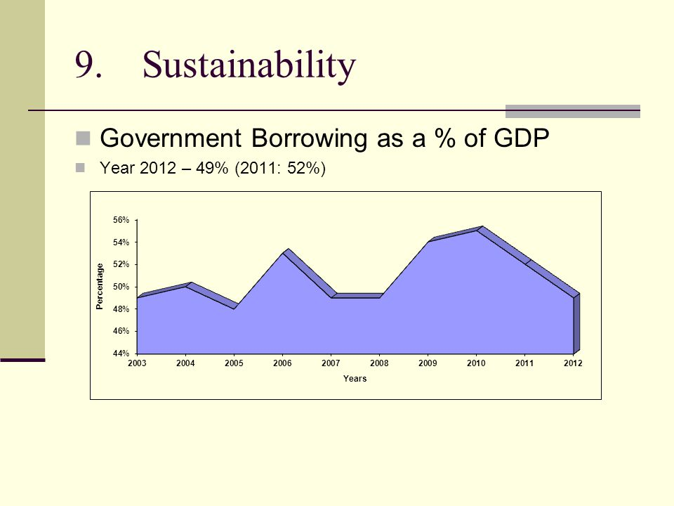 9.Sustainability Government Borrowing as a % of GDP Year 2012 – 49% (2011: 52%)