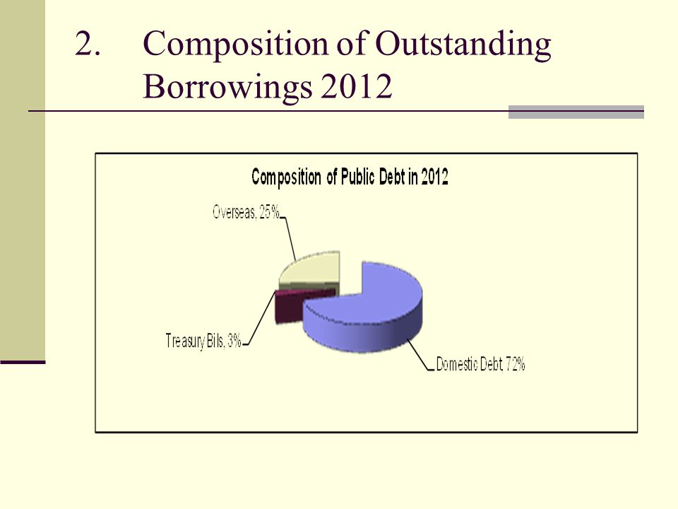 2.Composition of Outstanding Borrowings 2012